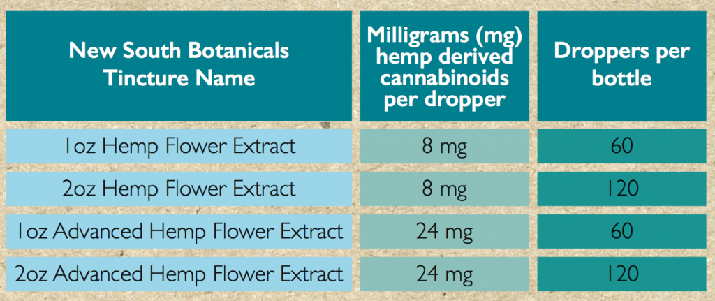 """Click me to view New South Botanical's famous guide: """"How to Think About Hemp Flower Extract"""""""